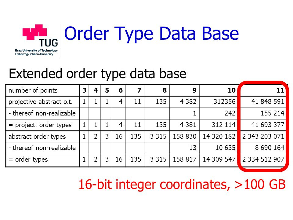 Order Type Data Base number of points34567891011 projective abstract o.t.1114111354 38231235641 848 591 - thereof non-realizable1242155 214 = project.