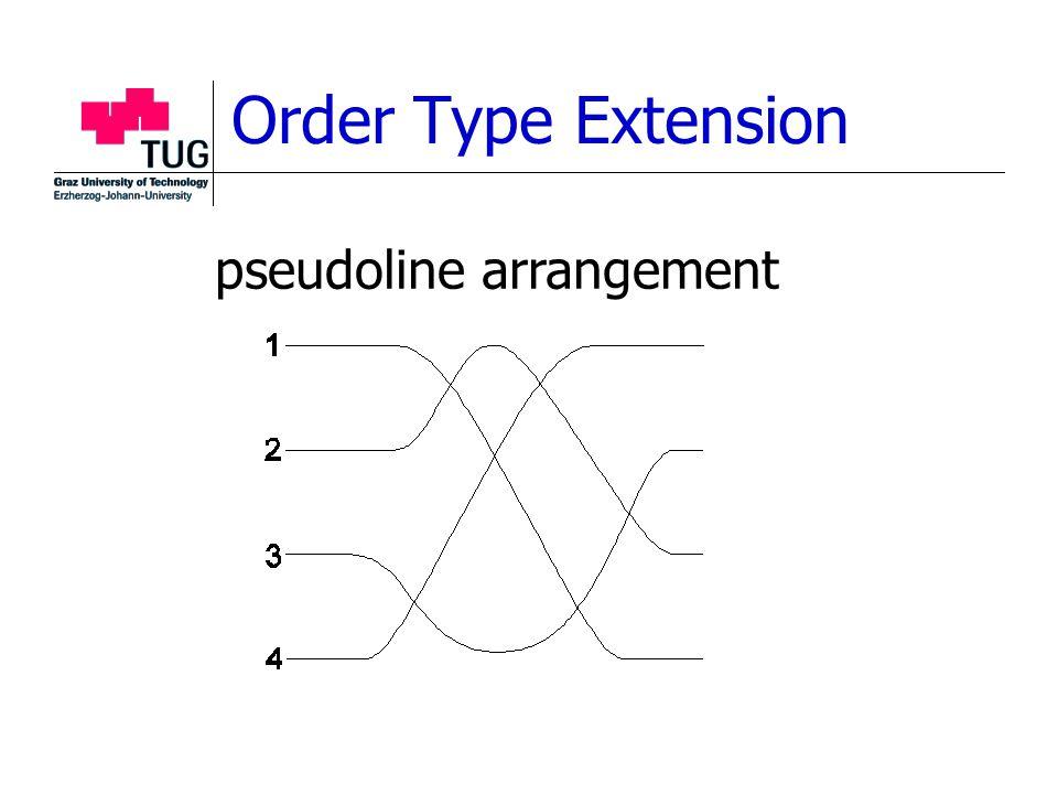 Order Type Extension pseudoline arrangement