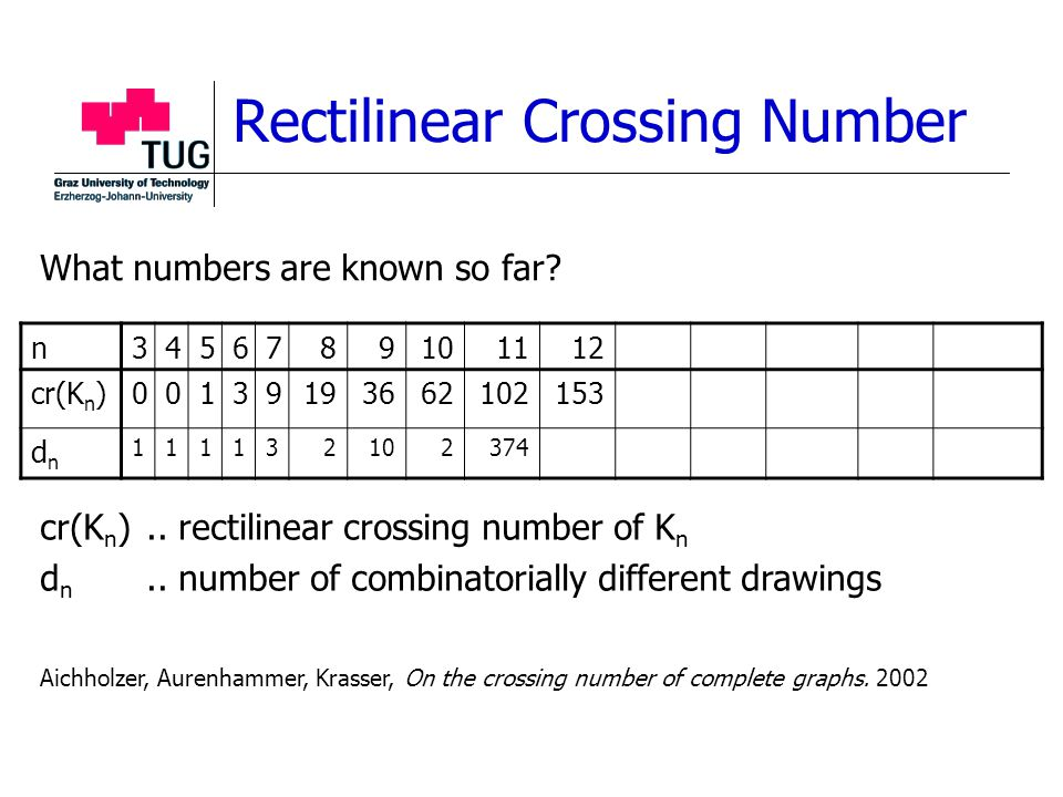 Rectilinear Crossing Number n3456789101112 cr(K n )00139193662102153 dndn 111132102374 cr(K n ).. rectilinear crossing number of K n d n.. number of c