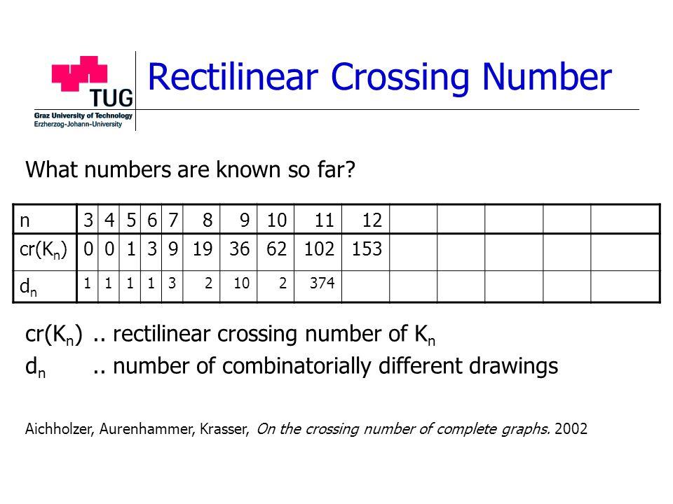 Rectilinear Crossing Number n3456789101112 cr(K n )00139193662102153 dndn 111132102374 cr(K n )..