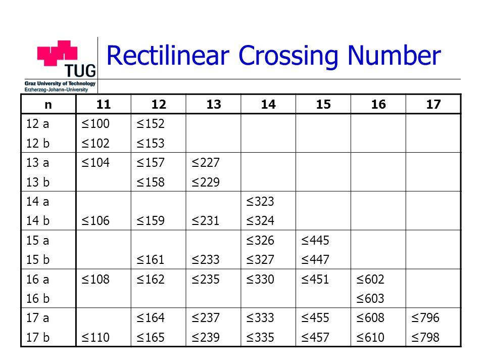 Rectilinear Crossing Number n11121314151617 12 a≤100≤152 12 b≤102≤153 13 a≤104≤157≤227 13 b≤158≤229 14 a≤323 14 b≤106≤159≤231≤324 15 a≤326≤445 15 b≤161≤233≤327≤447 16 a≤108≤162≤235≤330≤451≤602 16 b≤603 17 a≤164≤237≤333≤455≤608≤796 17 b≤110≤165≤239≤335≤457≤610≤798