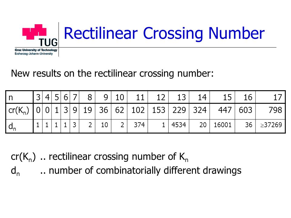 Rectilinear Crossing Number n34567891011121314151617 cr(K n )00139193662102153229324447603798 dndn 11113210237414534201600136  37269 cr(K n ).. recti
