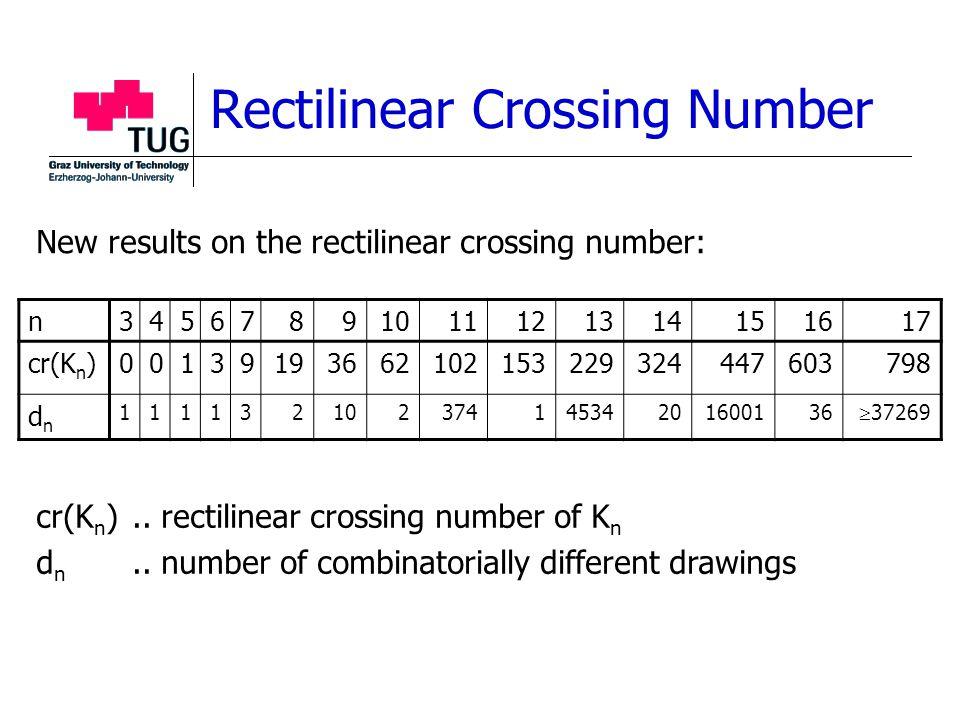 Rectilinear Crossing Number n34567891011121314151617 cr(K n )00139193662102153229324447603798 dndn 11113210237414534201600136  37269 cr(K n )..