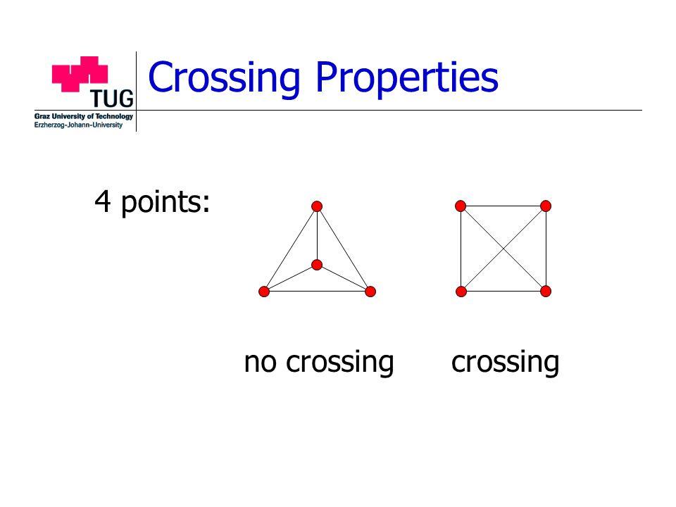Crossing Properties no crossing 4 points: crossing
