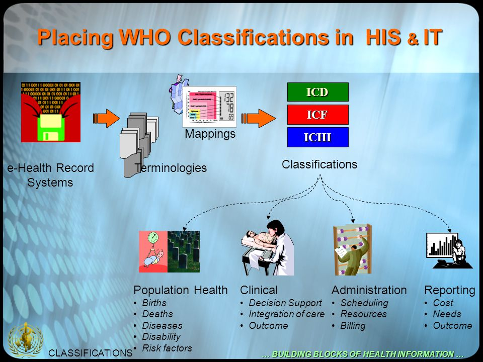 CLASSIFICATIONS … BUILDING BLOCKS OF HEALTH INFORMATION … Linking Classifications to eHealth Records ICD ICF ICHI e-Health Record Systems Mappings Classifications Terminologies Diagnosis / Assessment Diseases Disability Management / Interventions