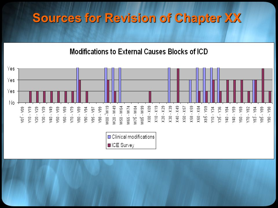 CLASSIFICATIONS … BUILDING BLOCKS OF HEALTH INFORMATION … Sources for Revision of Chapter XX