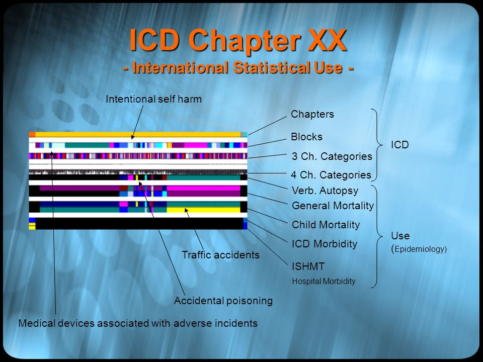 Revision Chapter XX Mortality Use of Chapter XX (Doris Ma Fat, Dejan Loncar, WHO) 1/3 of all deaths reported to WHO ~ 7 % Chapter XX Transport: 45 % unspecified 13/~70 countries do not use 4th character ~ 400 codes never used – Bitten or struck by crocodile or alligator, residential institution