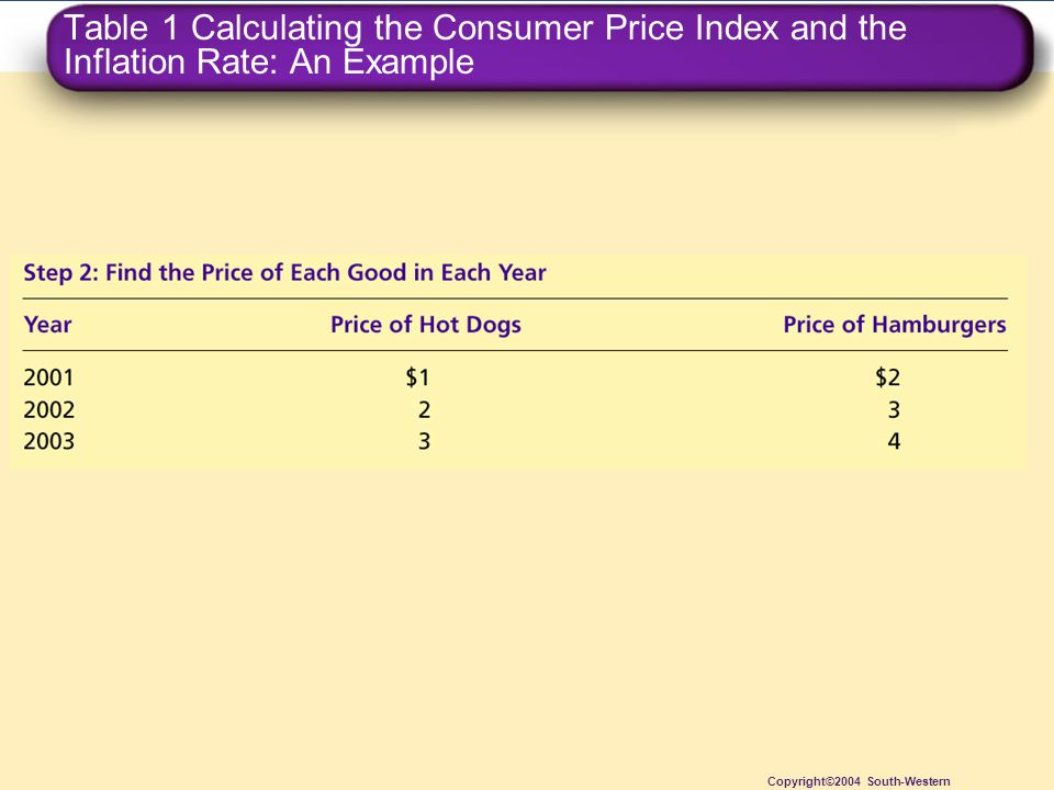 Table 1 Calculating the Consumer Price Index and the Inflation Rate: An Example Copyright©2004 South-Western