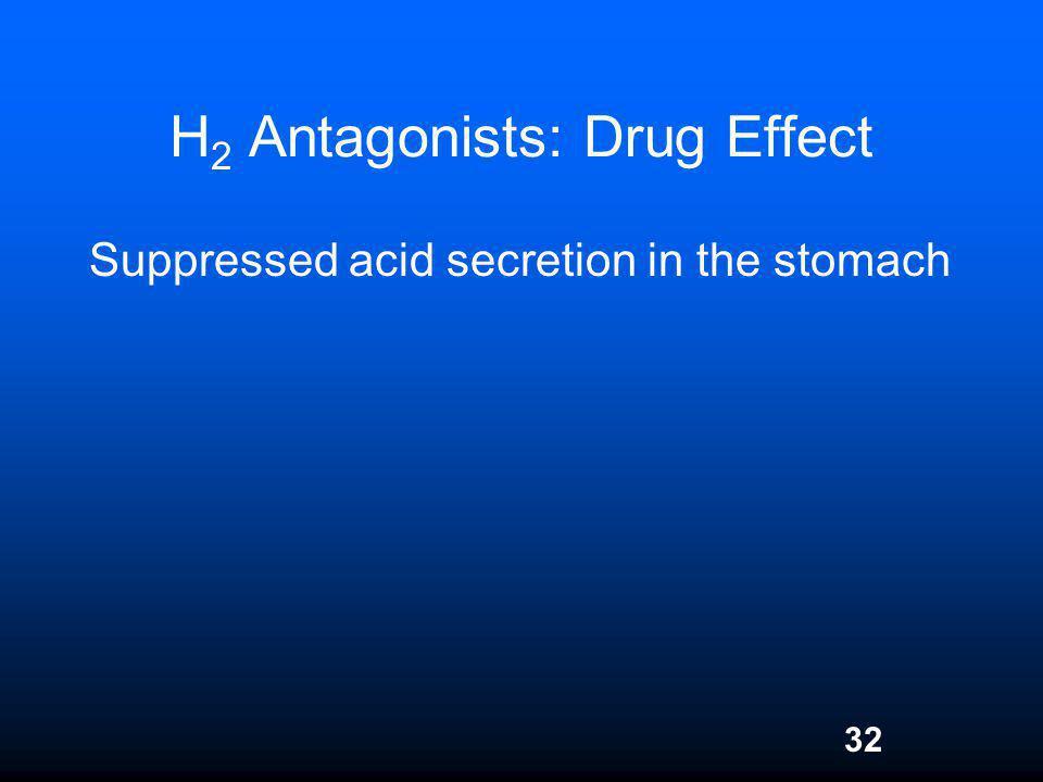 32 H 2 Antagonists: Drug Effect Suppressed acid secretion in the stomach