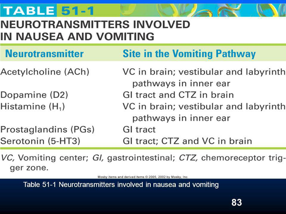 83 Table 51-1 Neurotransmitters involved in nausea and vomiting