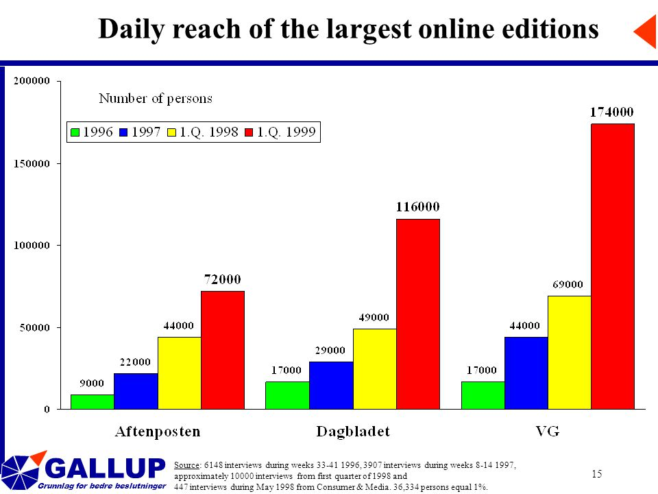 GALLUP Grunnlag for bedre beslutninger 15 Daily reach of the largest online editions Source: 6148 interviews during weeks 33-41 1996, 3907 interviews during weeks 8-14 1997, approximately 10000 interviews from first quarter of 1998 and 447 interviews during May 1998 from Consumer & Media.