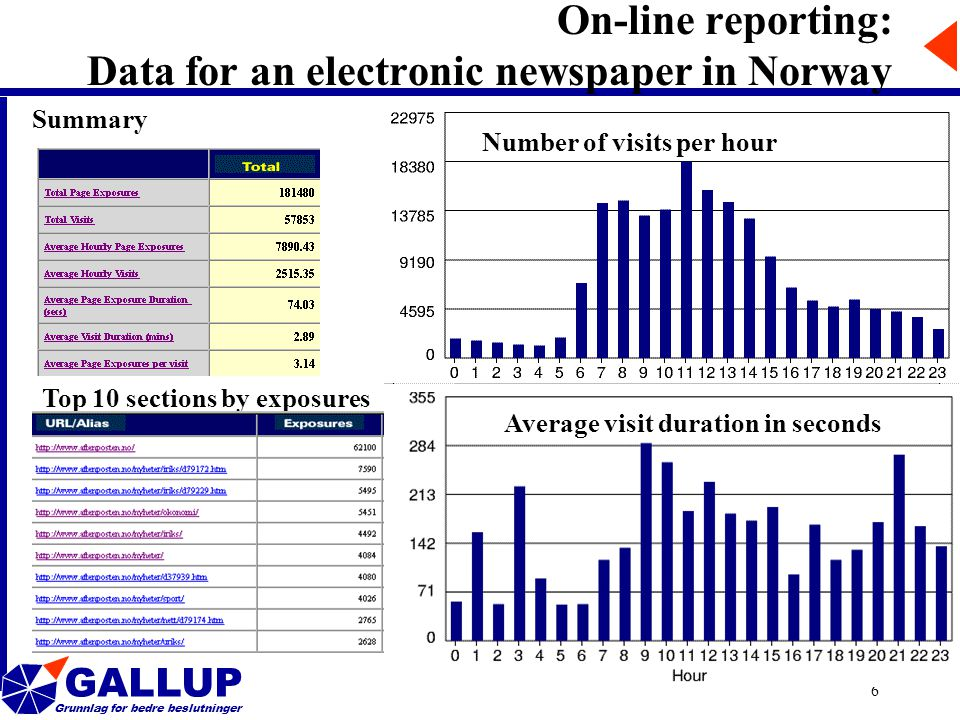 GALLUP Grunnlag for bedre beslutninger 6 On-line reporting: Data for an electronic newspaper in Norway Summary Number of visits per hour Top 10 sections by exposures Average visit duration in seconds
