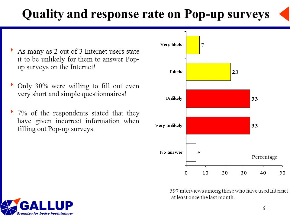 GALLUP Grunnlag for bedre beslutninger 8 Quality and response rate on Pop-up surveys  As many as 2 out of 3 Internet users state it to be unlikely for them to answer Pop- up surveys on the Internet.