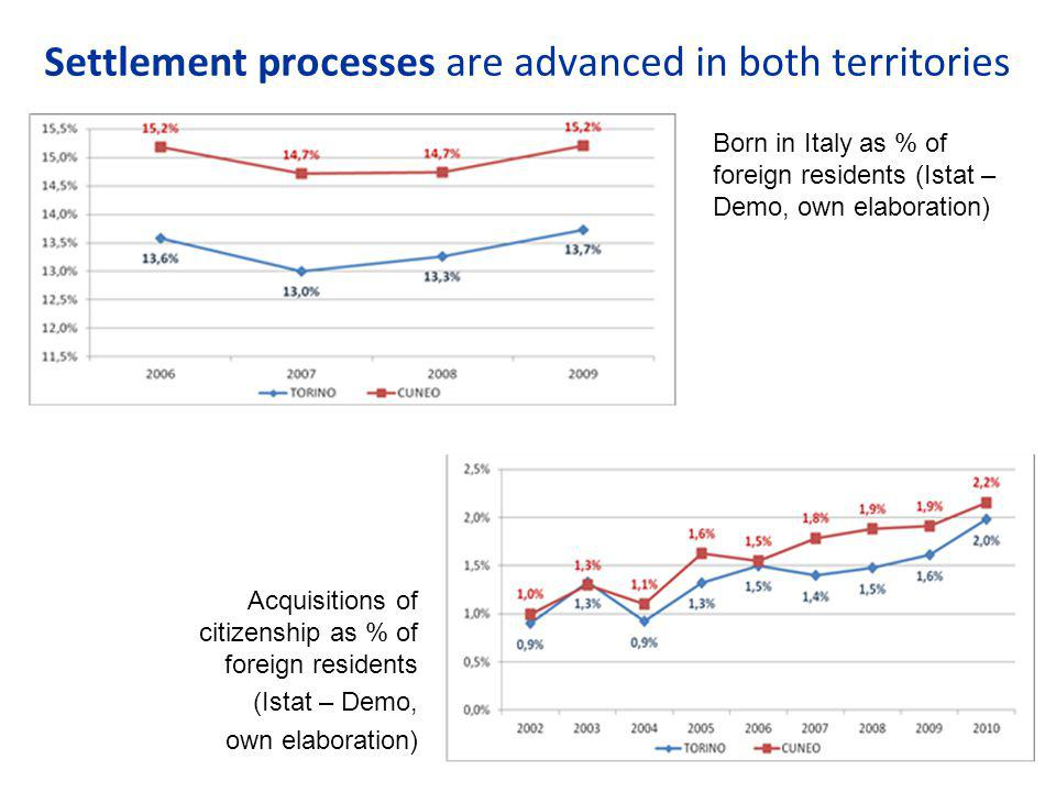 Settlement processes are advanced in both territories Born in Italy as % of foreign residents (Istat – Demo, own elaboration) Acquisitions of citizenship as % of foreign residents (Istat – Demo, own elaboration)