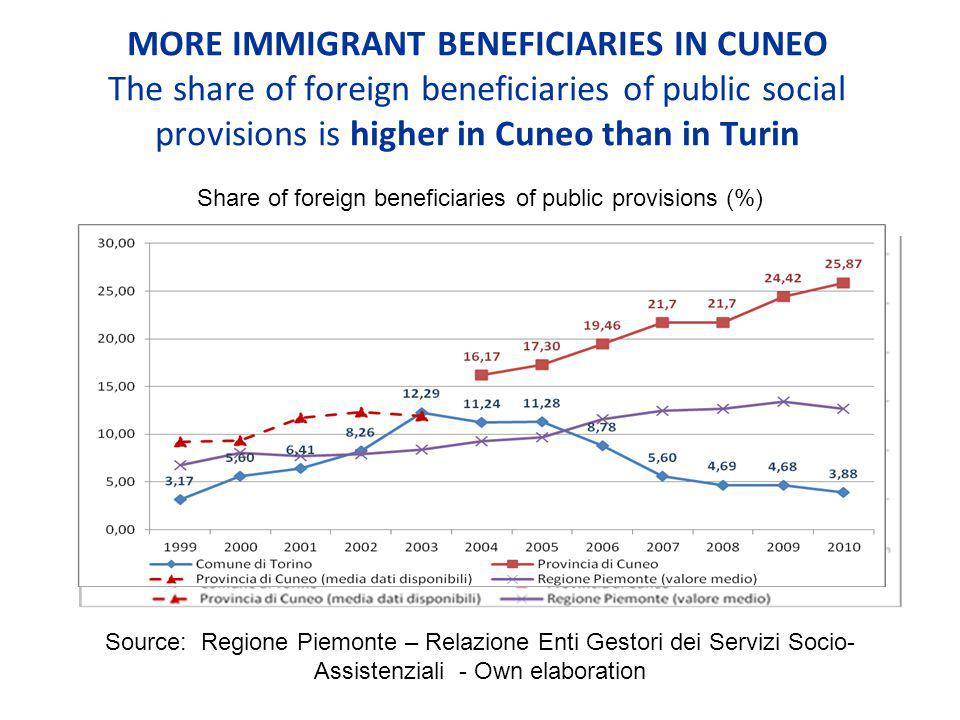 MORE IMMIGRANT BENEFICIARIES IN CUNEO The share of foreign beneficiaries of public social provisions is higher in Cuneo than in Turin Share of foreign beneficiaries of public provisions (%) Source: Regione Piemonte – Relazione Enti Gestori dei Servizi Socio- Assistenziali - Own elaboration