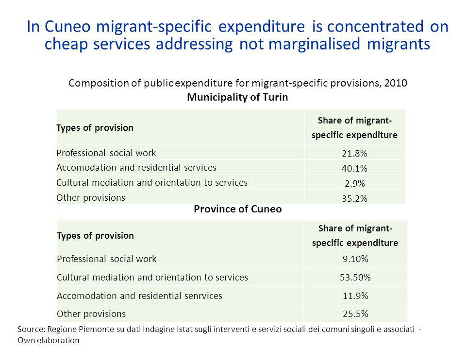 In Cuneo migrant-specific expenditure is concentrated on cheap services addressing not marginalised migrants Composition of public expenditure for migrant-specific provisions, 2010 Municipality of Turin Province of Cuneo Types of provision Share of migrant- specific expenditure Professional social work 21.8% Accomodation and residential services 40.1% Cultural mediation and orientation to services 2.9% Other provisions 35.2% Types of provision Share of migrant- specific expenditure Professional social work9.10% Cultural mediation and orientation to services53.50% Accomodation and residential senrvices11.9% Other provisions25.5% Source: Regione Piemonte su dati Indagine Istat sugli interventi e servizi sociali dei comuni singoli e associati - Own elaboration