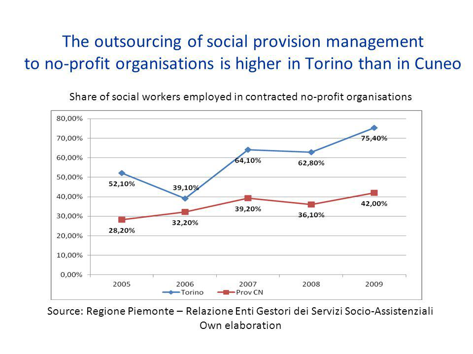The outsourcing of social provision management to no-profit organisations is higher in Torino than in Cuneo Share of social workers employed in contracted no-profit organisations Source: Regione Piemonte – Relazione Enti Gestori dei Servizi Socio-Assistenziali Own elaboration