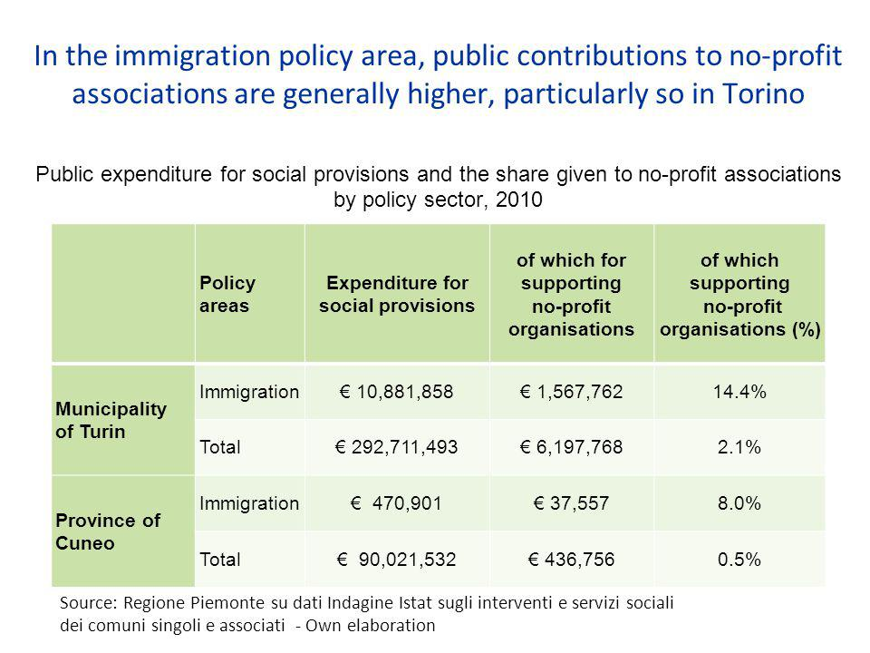 In the immigration policy area, public contributions to no-profit associations are generally higher, particularly so in Torino Public expenditure for social provisions and the share given to no-profit associations by policy sector, 2010 Policy areas Expenditure for social provisions of which for supporting no-profit organisations of which supporting no-profit organisations (%) Municipality of Turin Immigration€ 10,881,858€ 1,567,76214.4% Total€ 292,711,493€ 6,197,7682.1% Province of Cuneo Immigration€ 470,901€ 37,5578.0% Total€ 90,021,532€ 436,7560.5% Source: Regione Piemonte su dati Indagine Istat sugli interventi e servizi sociali dei comuni singoli e associati - Own elaboration