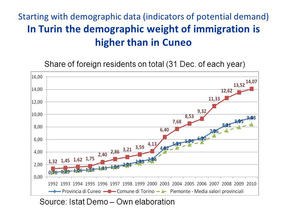 Starting with demographic data (indicators of potential demand) In Turin the demographic weight of immigration is higher than in Cuneo Share of foreign residents on total (31 Dec.