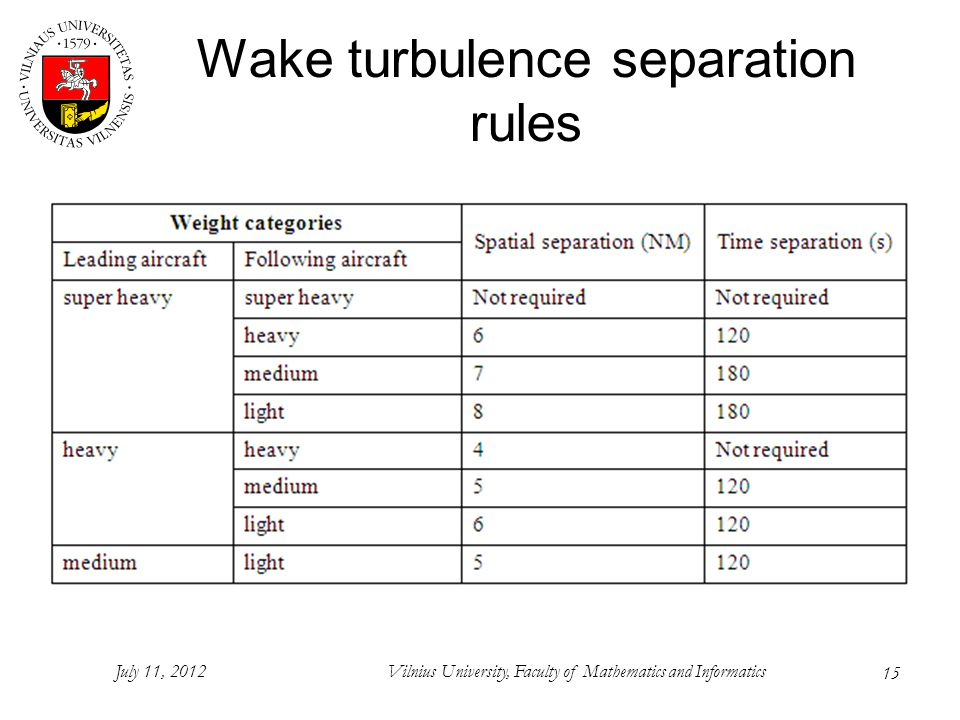 15 Wake turbulence separation rules July 11, 2012Vilnius University, Faculty of Mathematics and Informatics