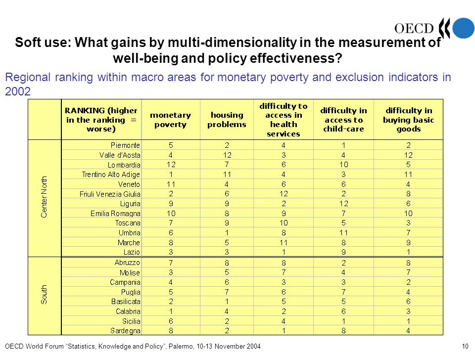 OECD World Forum Statistics, Knowledge and Policy , Palermo, 10-13 November 2004 11 Hard use: Performance indicators and their targets for Regions OBJECTIVEINDICATORTARGETS Implementation of national legislation fostering the process of public administration reform  Delegation of managerial responsibilities to officials (legislative decree n.