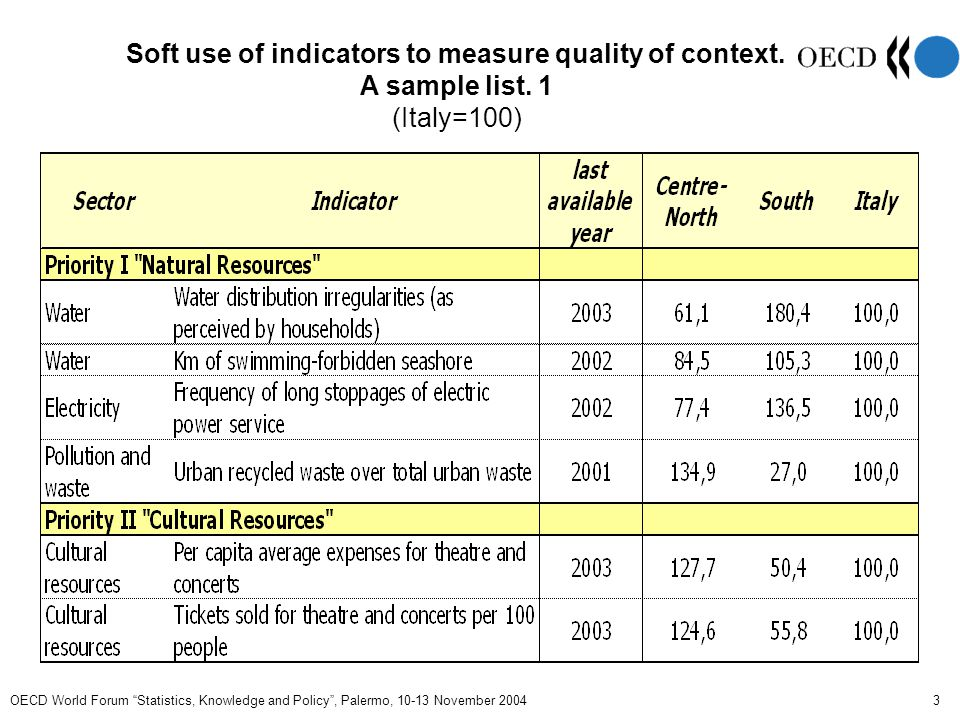 OECD World Forum Statistics, Knowledge and Policy , Palermo, 10-13 November 2004 4 A Soft use of indicators to measure quality of context.