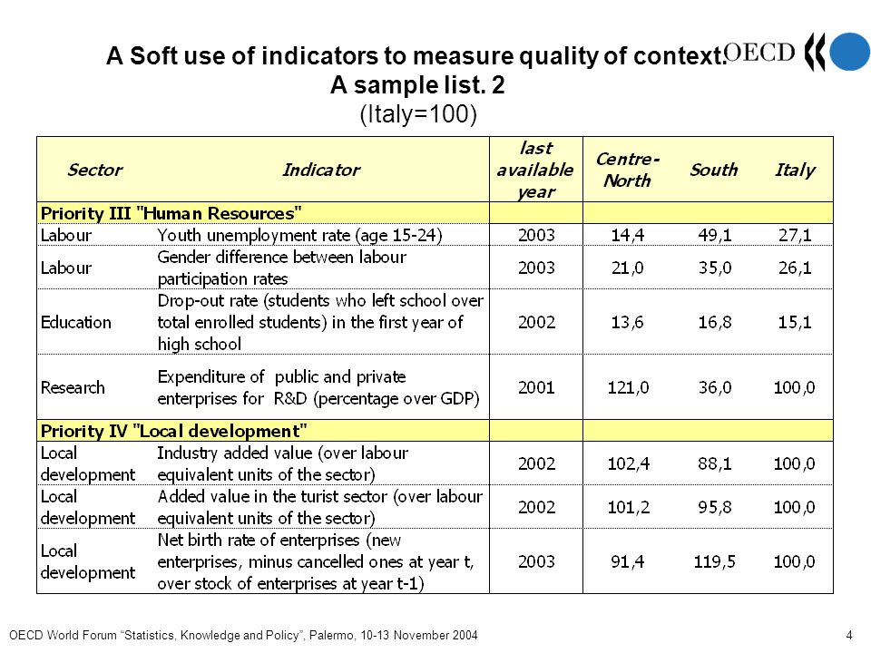 OECD World Forum Statistics, Knowledge and Policy , Palermo, 10-13 November 2004 5 Soft use of indicators to measure quality of context.