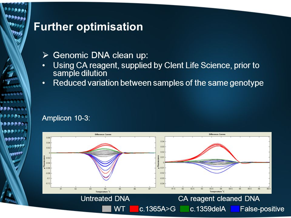 Further optimisation  Genomic DNA clean up: Using CA reagent, supplied by Clent Life Science, prior to sample dilution Reduced variation between samples of the same genotype Amplicon 10-3: Untreated DNA CA reagent cleaned DNA WT c.1365A>G c.1359delA False-positive