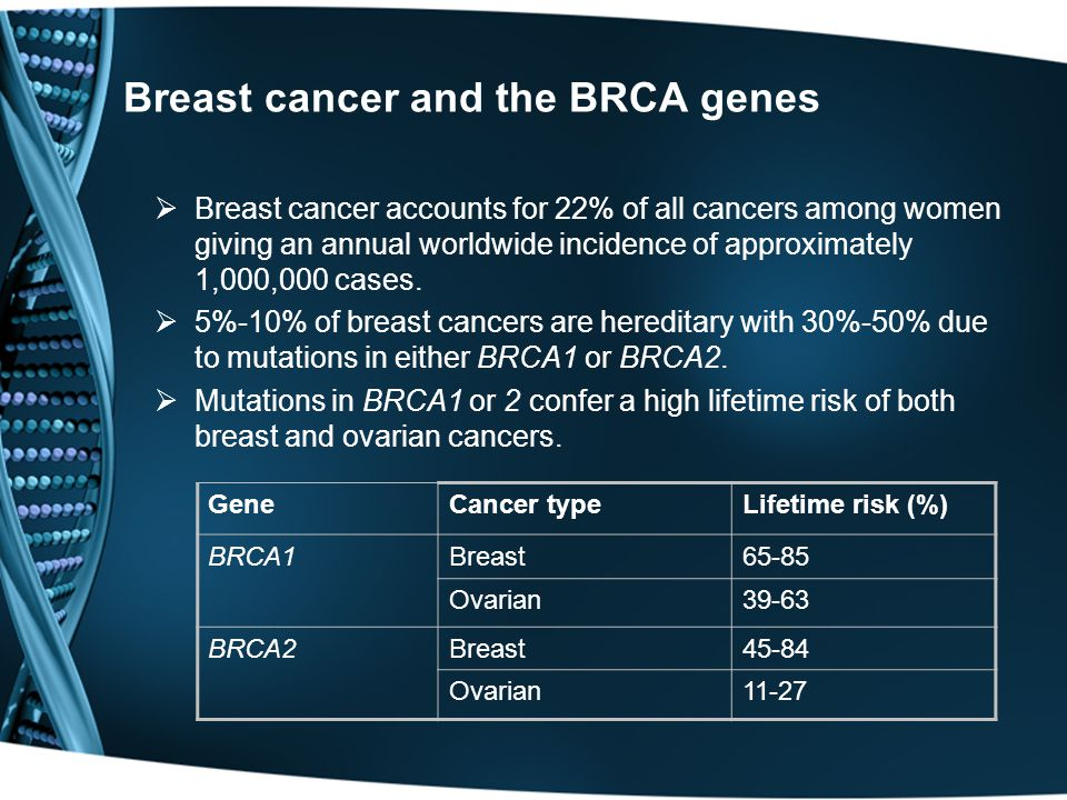 Breast cancer and the BRCA genes  Breast cancer accounts for 22% of all cancers among women giving an annual worldwide incidence of approximately 1,0