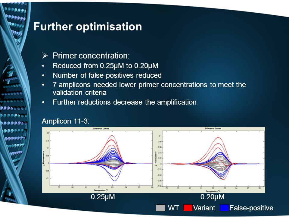 Further optimisation  Primer concentration: Reduced from 0.25μM to 0.20μM Number of false-positives reduced 7 amplicons needed lower primer concentrations to meet the validation criteria Further reductions decrease the amplification Amplicon 11-3: 0.25μM 0.20μM WT Variant False-positive
