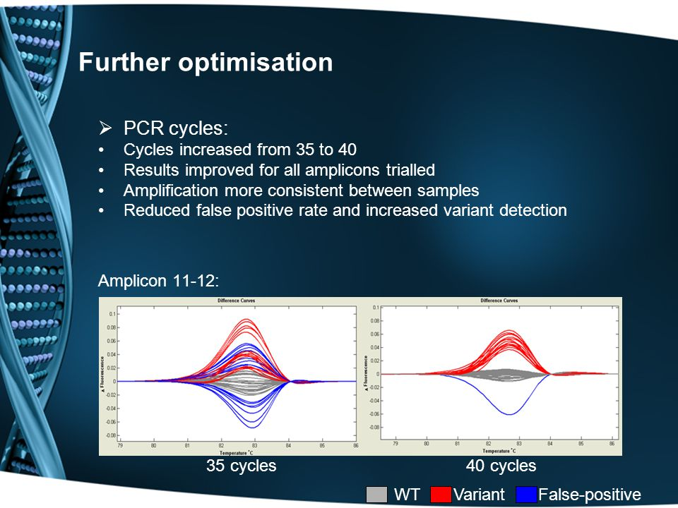Further optimisation  PCR cycles: Cycles increased from 35 to 40 Results improved for all amplicons trialled Amplification more consistent between samples Reduced false positive rate and increased variant detection Amplicon 11-12: 35 cycles 40 cycles WT Variant False-positive