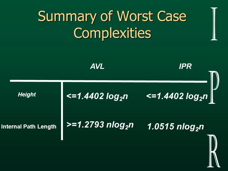 Summary of Worst Case Complexities Height Internal Path Length <=1.4402 log 2 n >=1.2793 nlog 2 n 1.0515 nlog 2 n AVLIPR