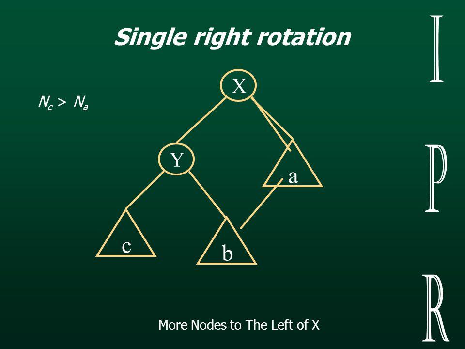 Y X a c More Nodes to The Left of X N c > N a Single right rotation b
