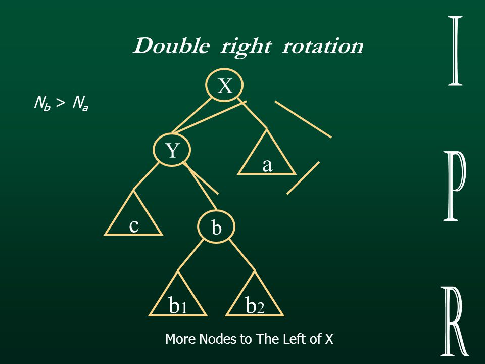 Before Rotation 2N c +IP c +2N b +IP b +N a +IP a +3 More Nodes to The Left of X (SRR) After Rotation N c +IP c +2N b +IP b +2N a +IP a +3 IP 1 > IP 2 N c > N a