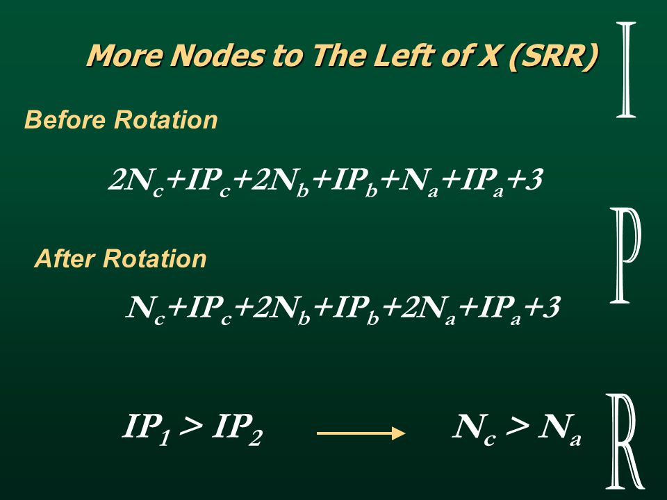 More Nodes to The Left of X (DRR) Before Rotation After Rotation 2N c +IP c +3N b1 +IP b1 +3N b2 +IP b2 +N a +IP a +6 2N c +IP c +2N b1 +IP b1 +2N b2 +IP b2 +2N a +IP a +5 IP 1 > IP 2 N b > N a