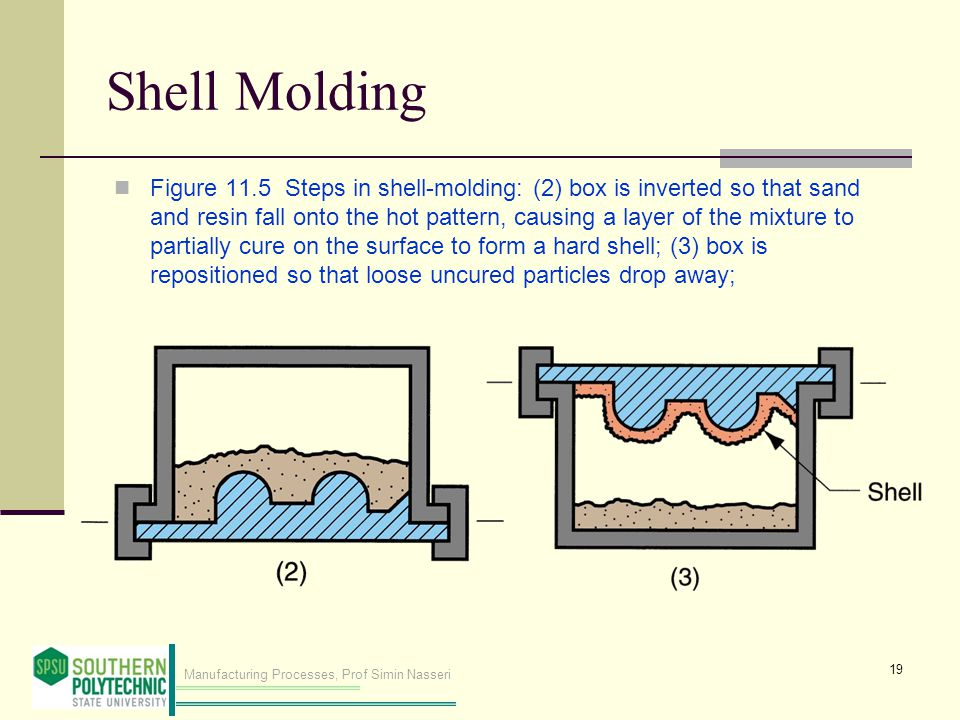 Manufacturing Processes, Prof Simin Nasseri Shell Molding Figure 11.5 Steps in shell ‑ molding: (2) box is inverted so that sand and resin fall onto t