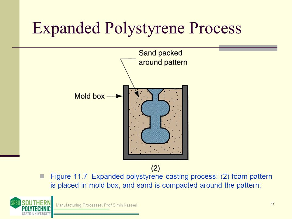 Manufacturing Processes, Prof Simin Nasseri Expanded Polystyrene Process Figure 11.7 Expanded polystyrene casting process: (2) foam pattern is placed