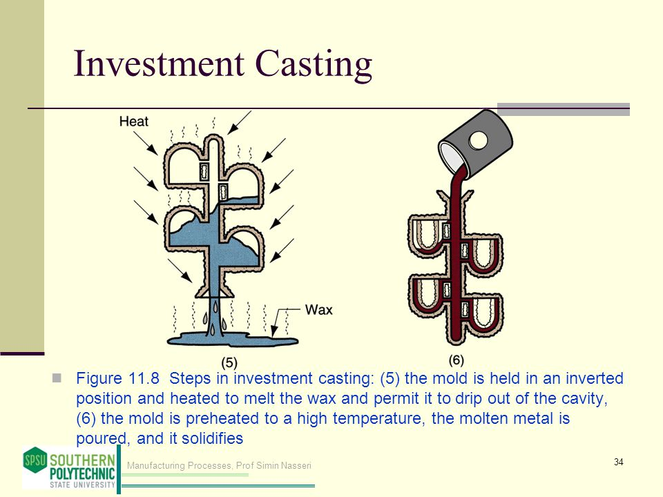 Manufacturing Processes, Prof Simin Nasseri Investment Casting Figure 11.8 Steps in investment casting: (5) the mold is held in an inverted position a