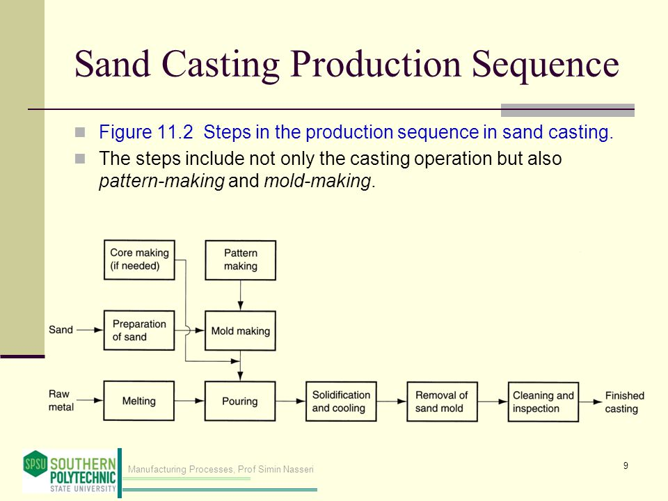 Manufacturing Processes, Prof Simin Nasseri Sand Casting Production Sequence Figure 11.2 Steps in the production sequence in sand casting. The steps i