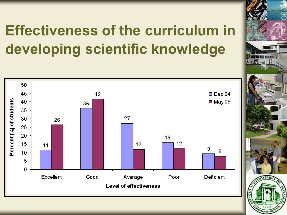 Effectiveness of the curriculum in developing scientific knowledge