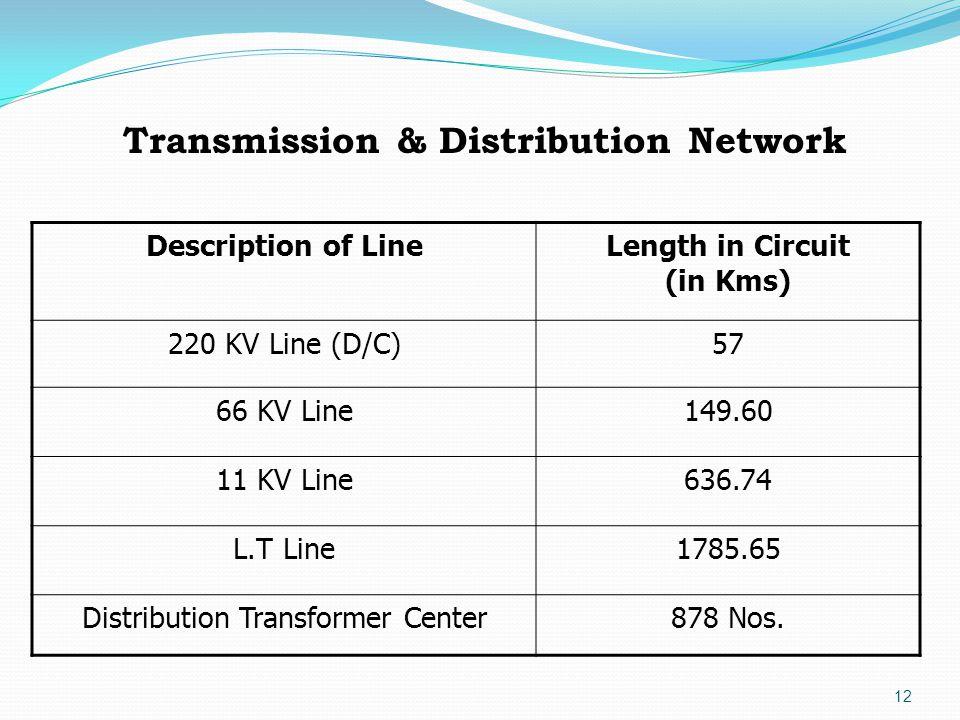 12 Description of LineLength in Circuit (in Kms) 220 KV Line (D/C)57 66 KV Line149.60 11 KV Line636.74 L.T Line1785.65 Distribution Transformer Center878 Nos.