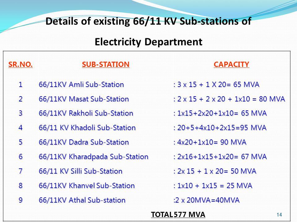 14 SR.NO.SUB-STATIONCAPACITY 1 66/11KV Amli Sub-Station : 3 x 15 + 1 X 20= 65 MVA 2 66/11KV Masat Sub-Station : 2 x 15 + 2 x 20 + 1x10 = 80 MVA 3 66/11KV Rakholi Sub-Station : 1x15+2x20+1x10= 65 MVA 4 66/11 KV Khadoli Sub-Station : 20+5+4x10+2x15=95 MVA 5 66/11KV Dadra Sub-Station : 4x20+1x10= 90 MVA 6 66/11KV Kharadpada Sub-Station : 2x16+1x15+1x20= 67 MVA 7 66/11 KV Silli Sub-Station : 2x 15 + 1 x 20= 50 MVA 8 66/11KV Khanvel Sub-Station : 1x10 + 1x15 = 25 MVA 9 66/11KV Athal Sub-station :2 x 20MVA=40MVA TOTAL577 MVA Details of existing 66/11 KV Sub-stations of Electricity Department