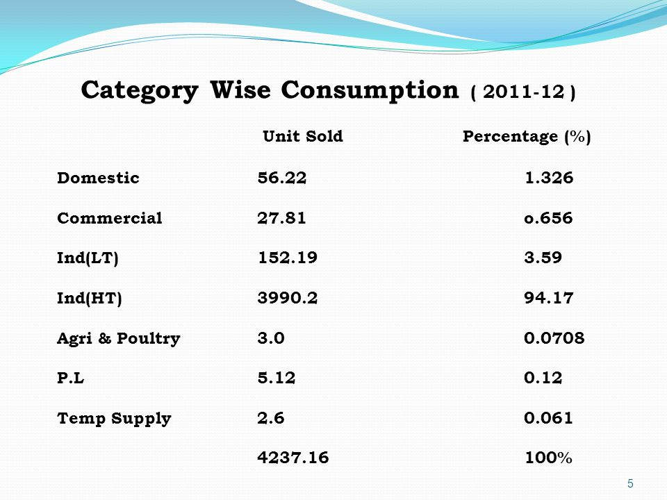 5 Category Wise Consumption ( 2011-12 ) Unit SoldPercentage (%) Domestic56.221.326 Commercial27.81o.656 Ind(LT)152.193.59 Ind(HT)3990.294.17 Agri & Poultry3.00.0708 P.L5.120.12 Temp Supply2.60.061 4237.16100%