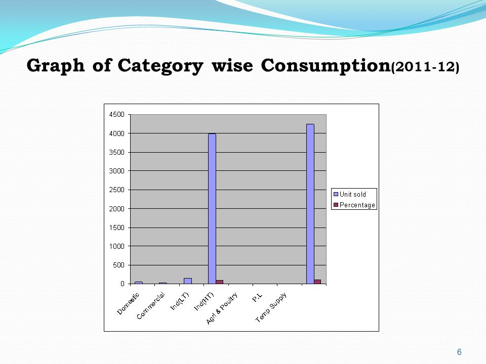 6 Graph of Category wise Consumption (2011-12)