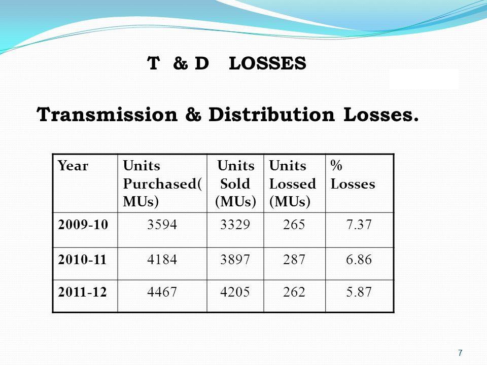 7 7 Transmission & Distribution Losses.