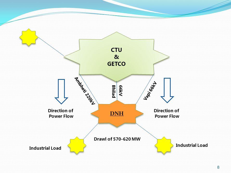 8 8 CTU & GETCO CTU & GETCO DNH Drawl of 570-620 MW Direction of Power Flow Direction of Power Flow 66kV Bhilad Ambheti 220kV Vapi 66kV Industrial Load