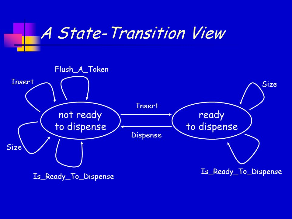 A State-Transition View not ready to dispense ready to dispense Insert Flush_A_Token Insert Size Is_Ready_To_Dispense Dispense