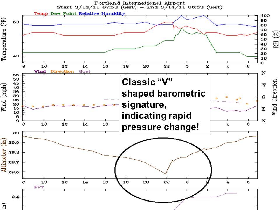 Classic V shaped barometric signature, indicating rapid pressure change!