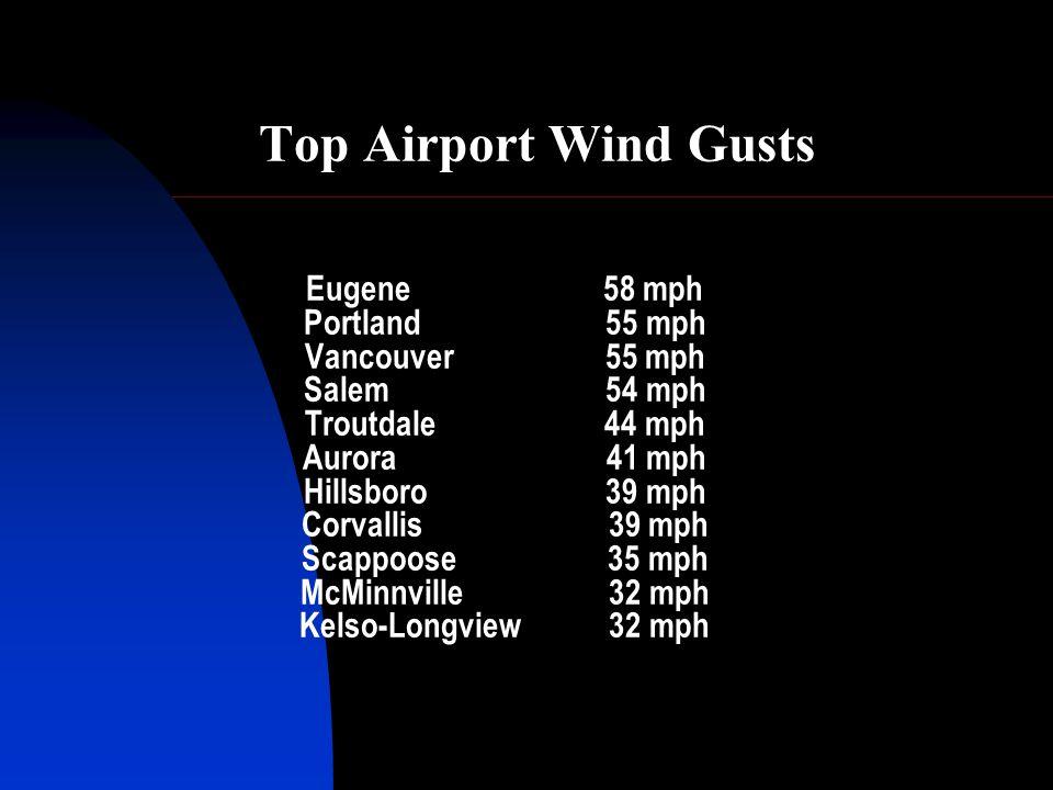 Top Airport Wind Gusts Eugene 58 mph Portland 55 mph Vancouver 55 mph Salem 54 mph Troutdale 44 mph Aurora 41 mph Hillsboro 39 mph Corvallis 39 mph Scappoose 35 mph McMinnville 32 mph Kelso-Longview 32 mph