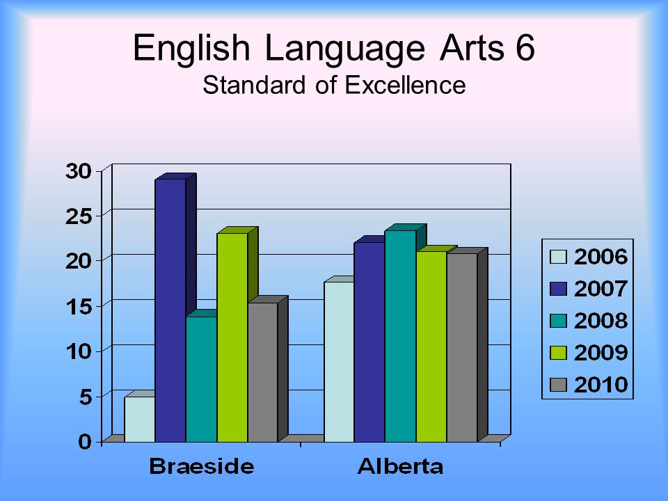 English Language Arts 6 Standard of Excellence